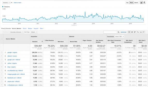 (35262) Google Analytics, 2009-2016